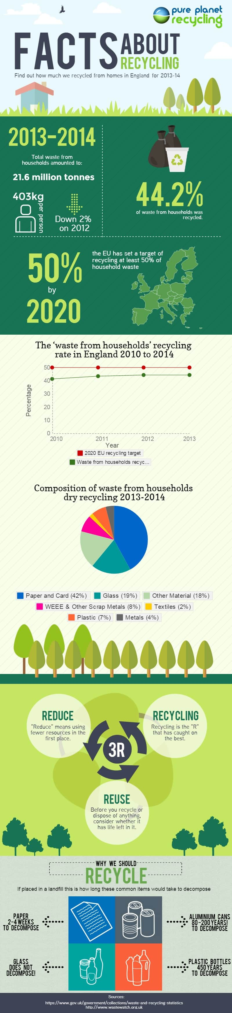England Recycling Statistics 2013