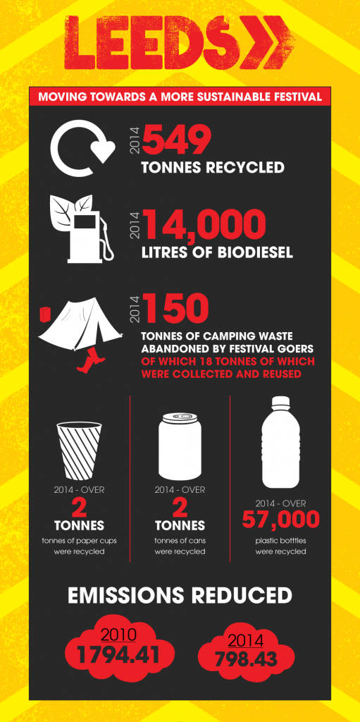 leeds festival sustainability