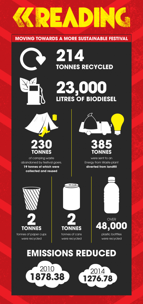 reading festival sustainability