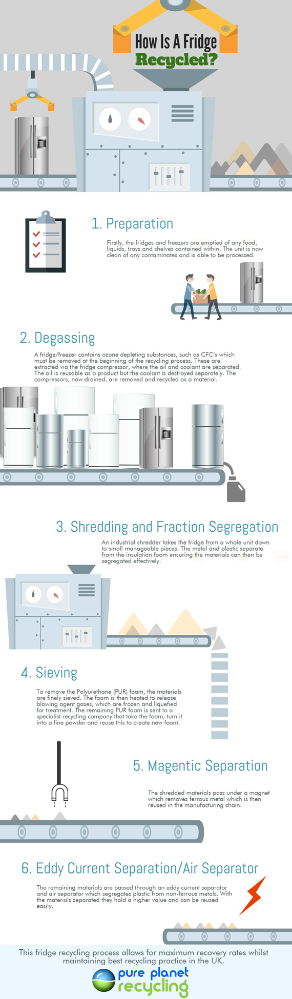 Fridge Recycling Infographic